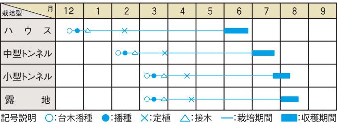 栽培適期表(近畿標準)
